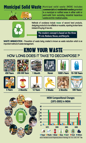 Infographic on Municipal Solid Waste Management